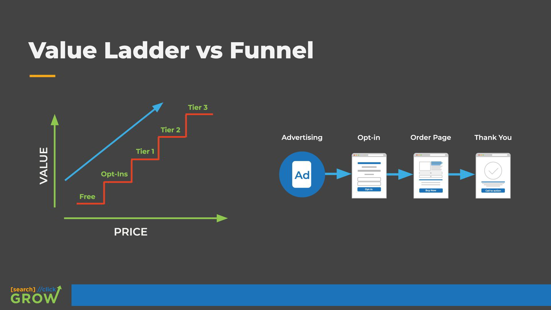 value ladder vs funnel